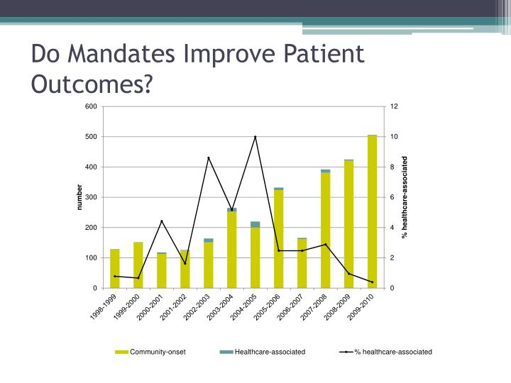Do Mandates Improve Patient Outcomes?