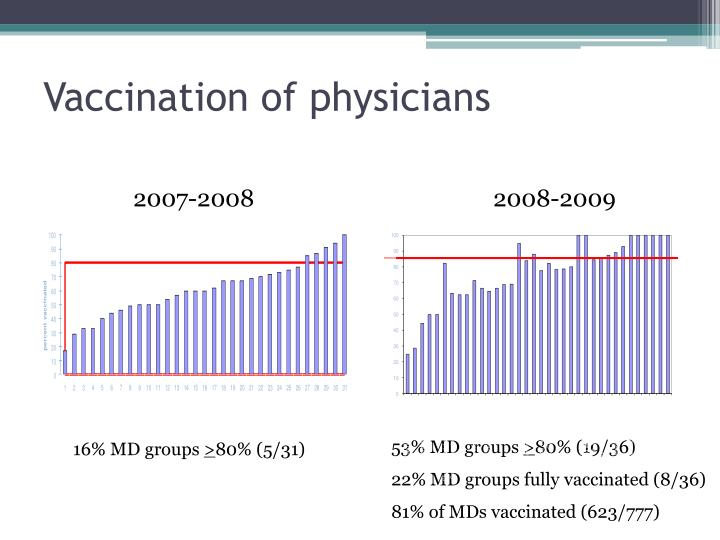 Vaccination of physicians