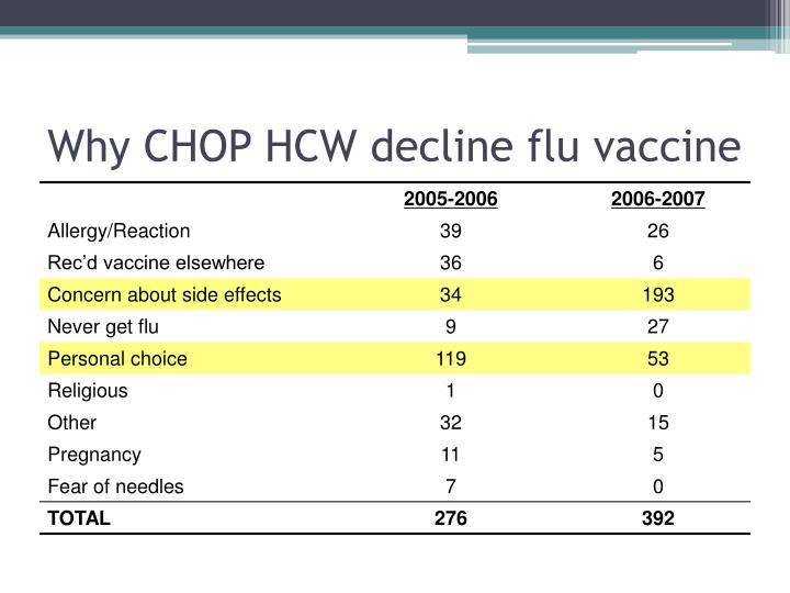 Why CHOP HCW decline flu vaccine