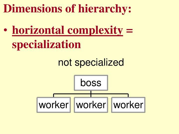 Dimensions of hierarchy: