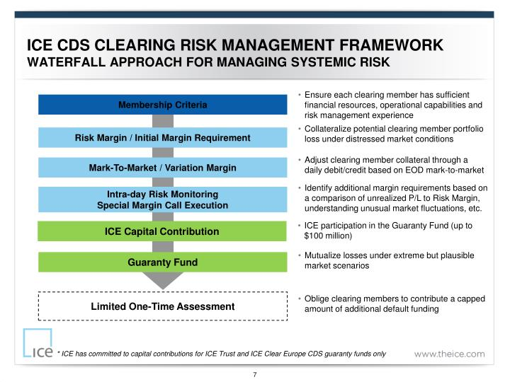 risk management approach The result is a clearer understanding of where risks are most concentrated hillson's approach helps the project team identify known risks, but can be restrictive.