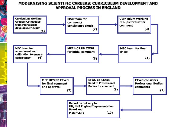 MODERNISING SCIENTIFIC CAREERS: CURRICULUM DEVELOPMENT AND APPROVAL PROCESS IN ENGLAND
