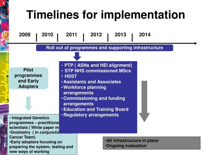 Timelines for implementation