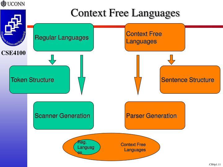 Context Free Languages