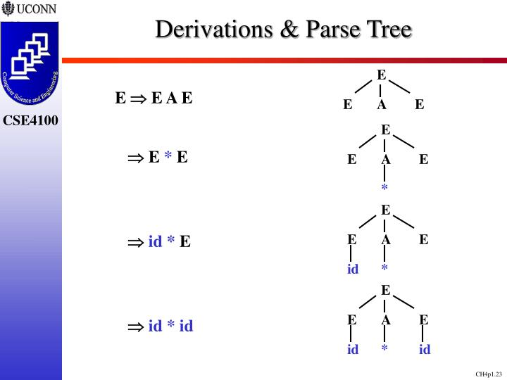 Derivations & Parse Tree