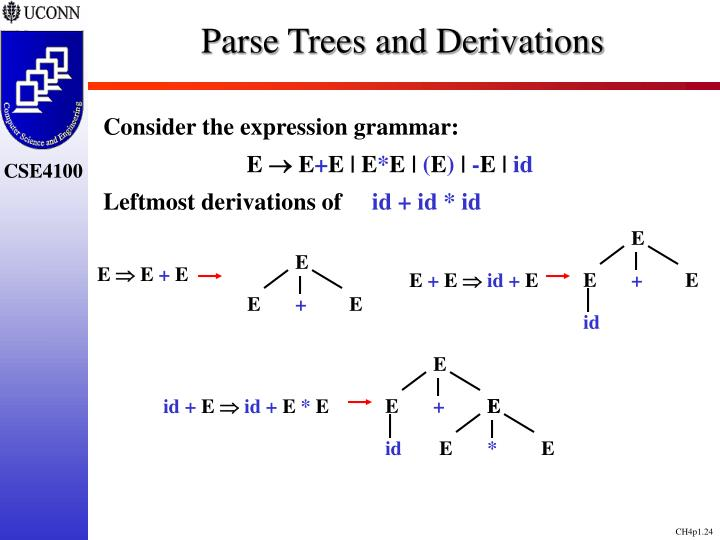 Parse Trees and Derivations