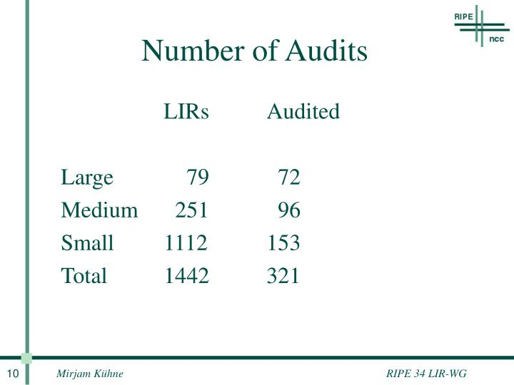 Number of Audits
