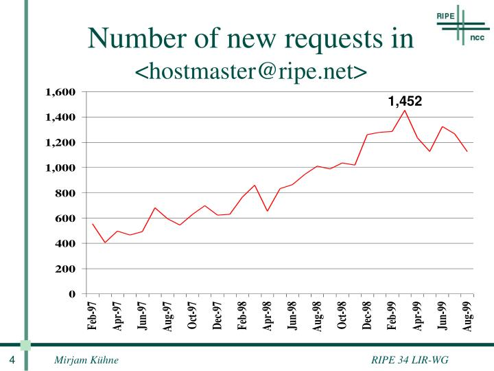 Number of new requests in
