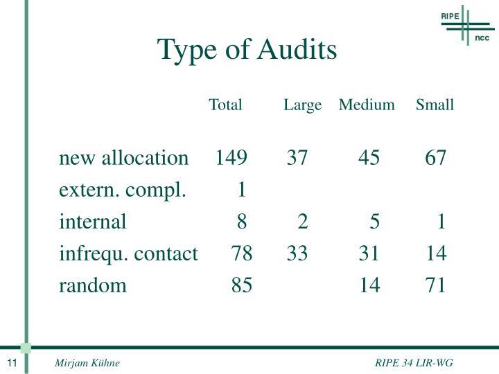 Type of Audits