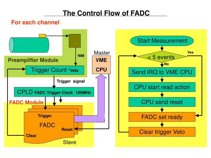 The Control Flow of FADC