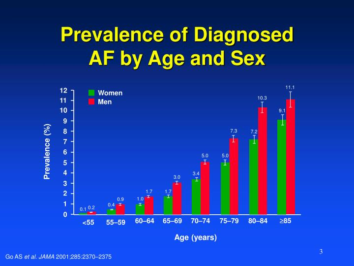 Prevalence of diagnosed af by age and sex