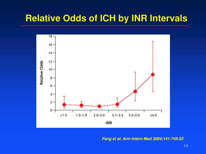 Relative Odds of ICH by INR Intervals