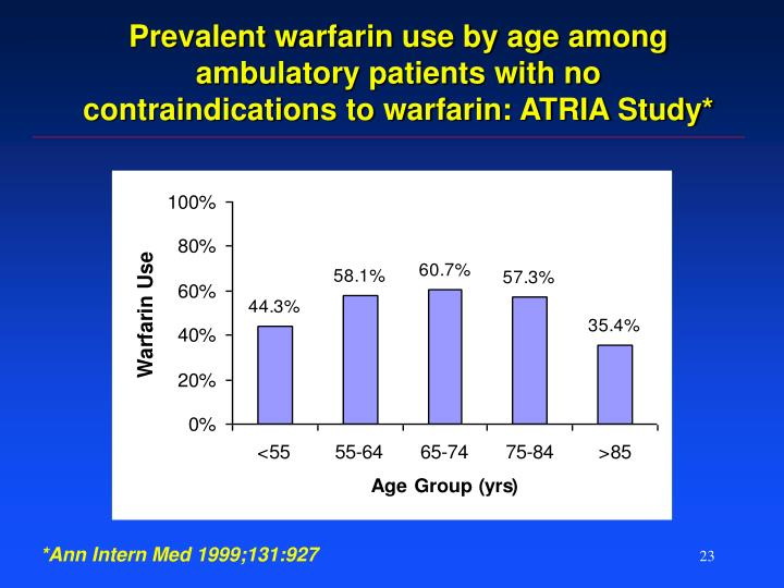 Prevalent warfarin use by age among ambulatory patients with no contraindications to warfarin: ATRIA Study*