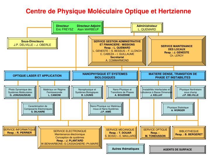 Centre de physique mol culaire optique et hertzienne