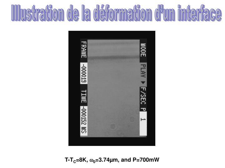 Illustration de la déformation d'un interface