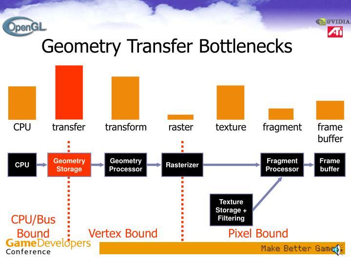Geometry Transfer Bottlenecks