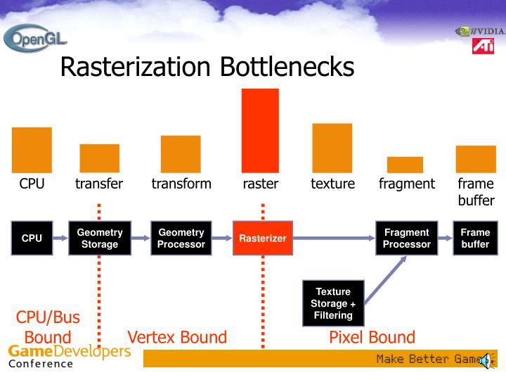 Rasterization Bottlenecks