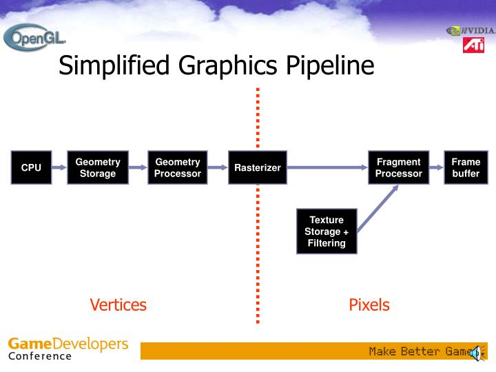 Simplified graphics pipeline
