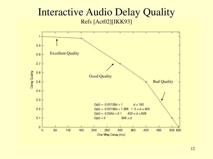Interactive Audio Delay Quality