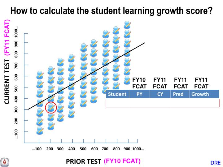 How to calculate the student learning growth score?