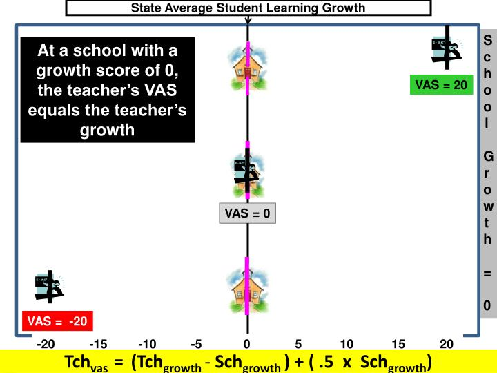 State Average Student Learning Growth