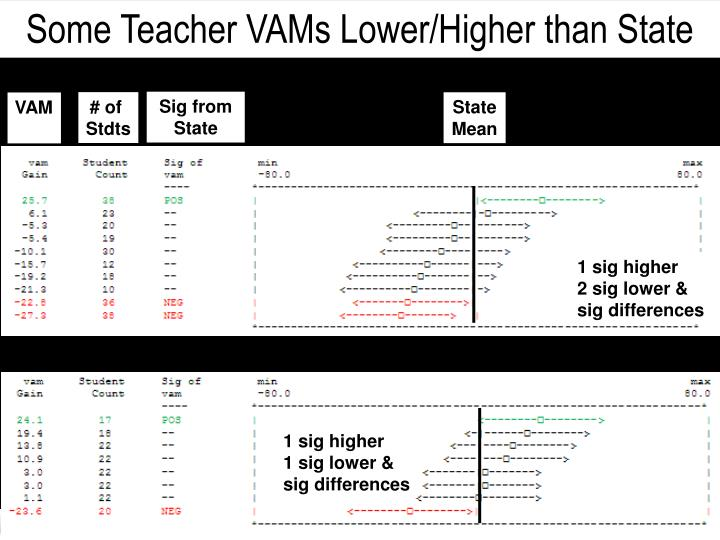 Some Teacher VAMs Lower/Higher than State