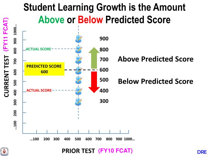 Student Learning Growth is the Amount