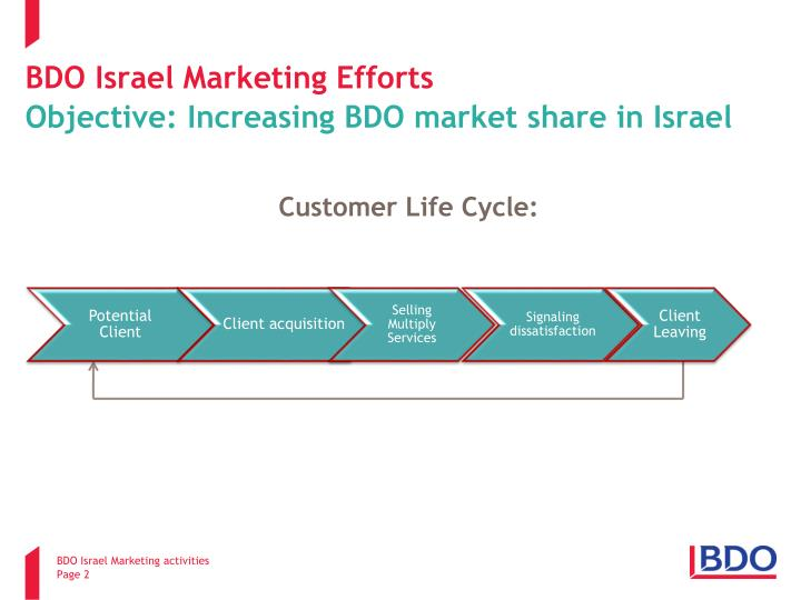 Bdo israel marketing efforts objective increasing bdo market share in israel
