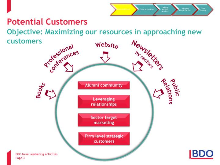 Potential customers objective maximizing our resources in approaching new customers