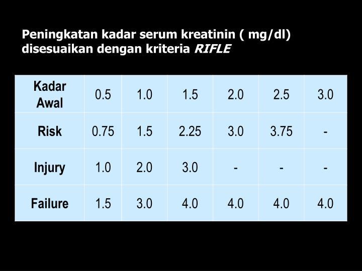 Peningkatan kadar serum kreatinin ( mg/dl) disesuaikan dengan