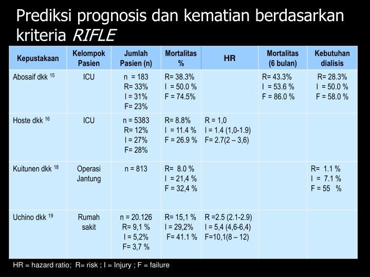Prediksi prognosis dan kematian berdasarkan kriteria