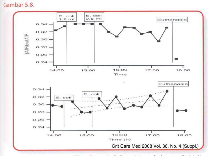 Crit Care Med 2008 Vol. 36, No. 4 (Suppl.)