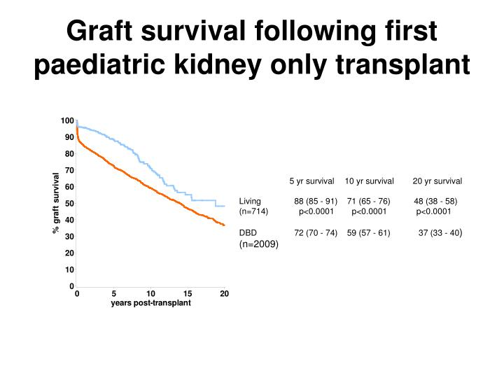 Graft survival following first paediatric kidney only transplant