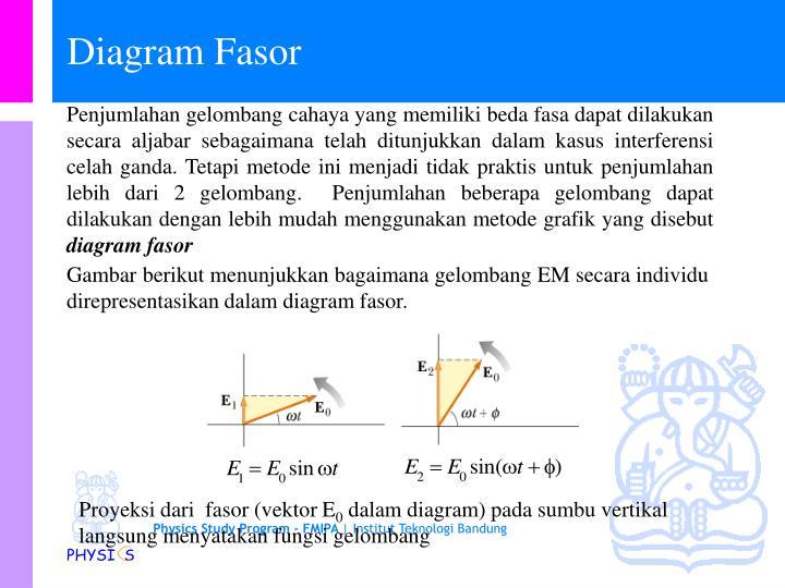 Ppt fi 1201 fisika dasar iia powerpoint presentation id3652894 gambar berikut menunjukkan bagaimana gelombangem secara individu direpresentasikan dalam diagram fasor ccuart Images