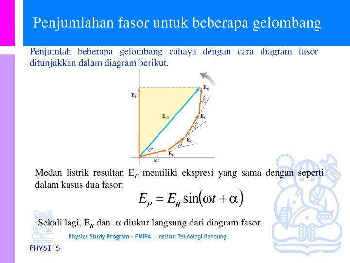 Ppt fi 1201 fisika dasar iia powerpoint presentation id3652894 penjumlah beberapa gelombang cahaya dengan cara diagram fasor ditunjukkan dalam diagram berikut ccuart Image collections