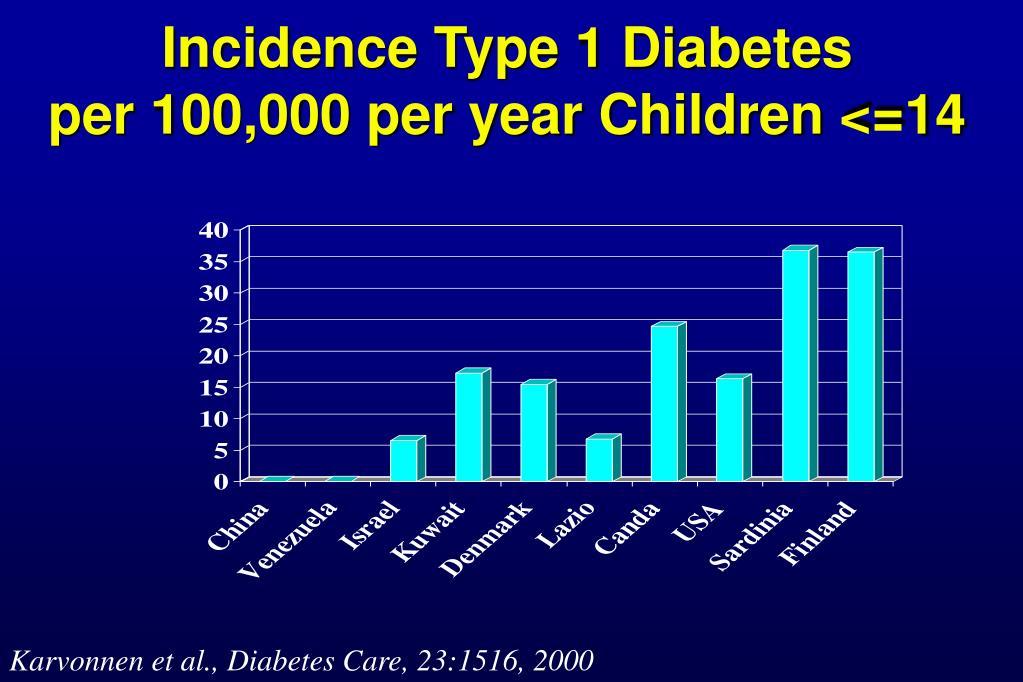 PPT - Immunopathogenesis of Type 1 Diabetes: Approaches to