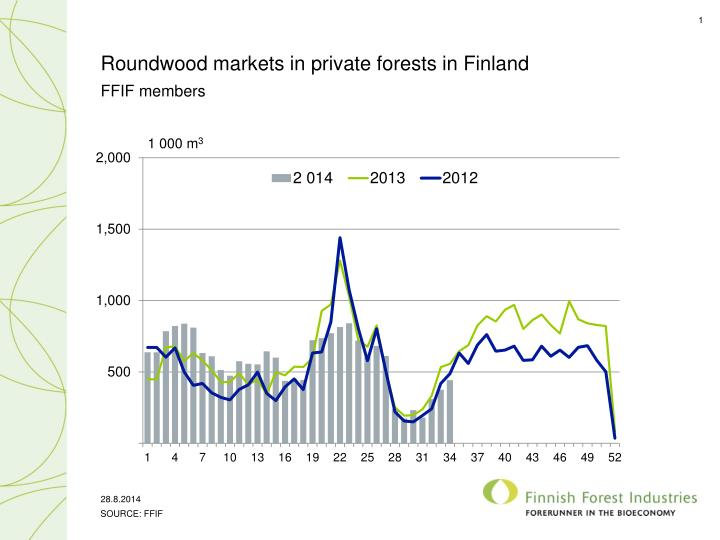 russian finnish roundwood trade This study examines price dynamics in roundwood exports from russia to finland, the largest international roundwood trade flow within europe the analysis covers six main timber assortments sawlog and pulpwood dimensions of pine, spruce and birch the study period, starting from the devaluation of.