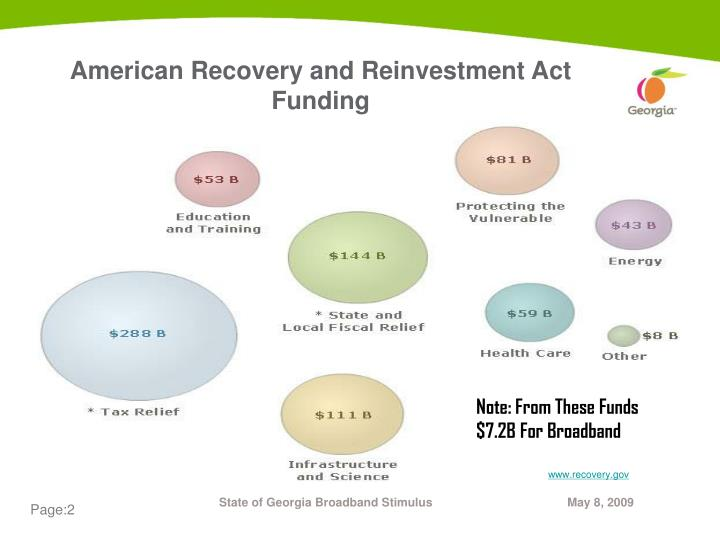 American Recovery and Reinvestment Act Funding