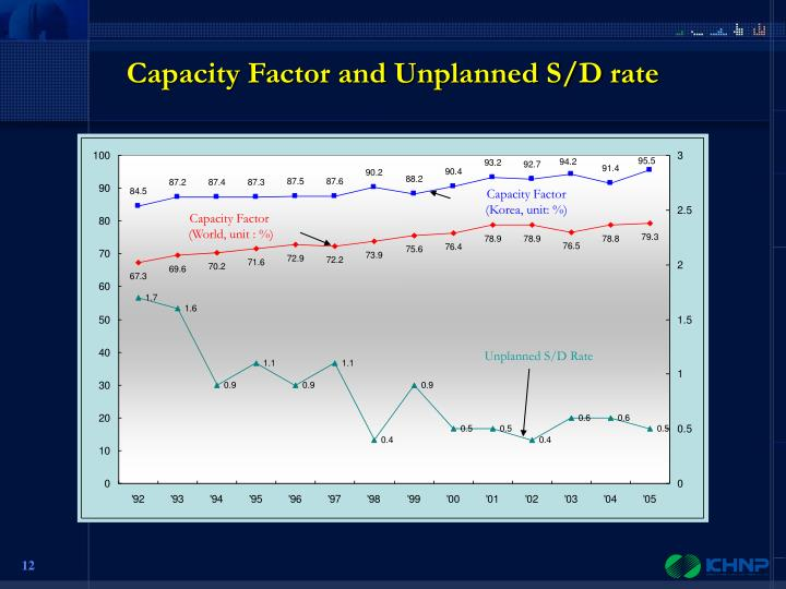 Capacity Factor and Unplanned S/D rate