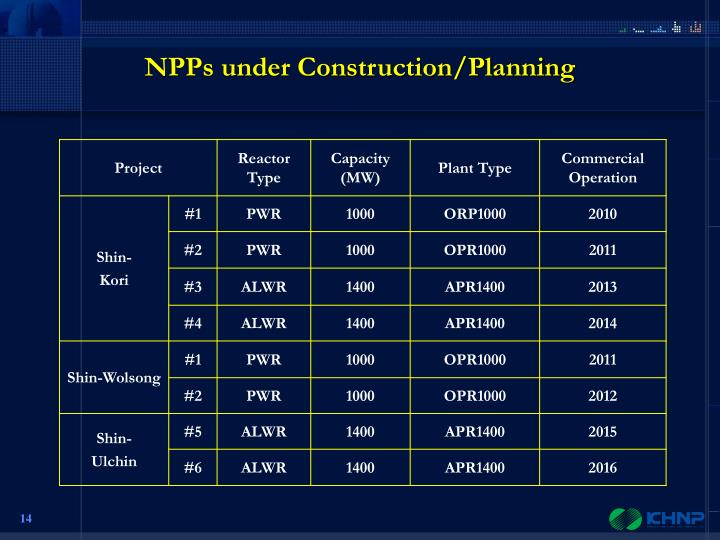 NPPs under Construction/Planning