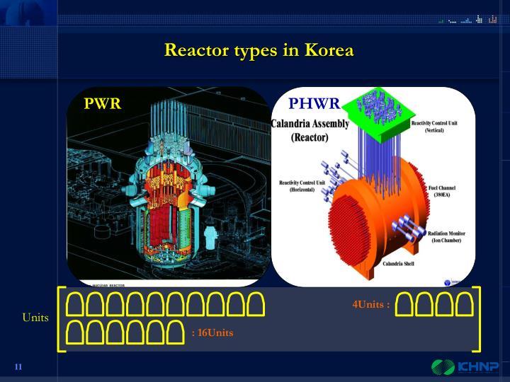 Reactor types in Korea
