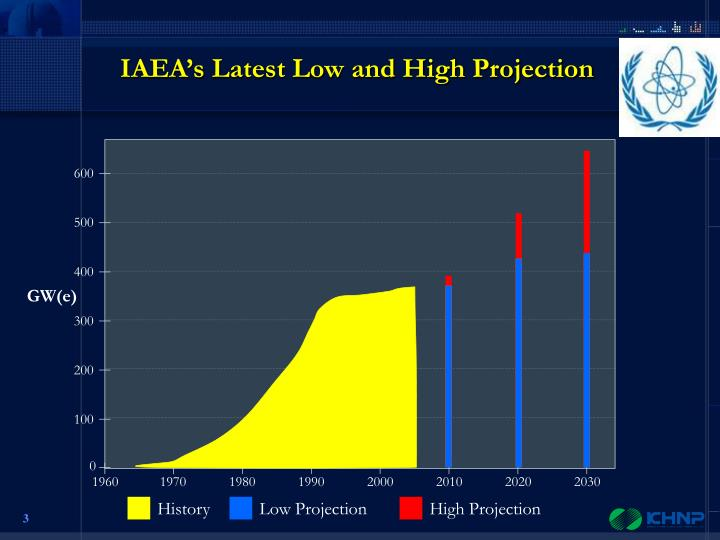 IAEA's Latest Low and High Projection