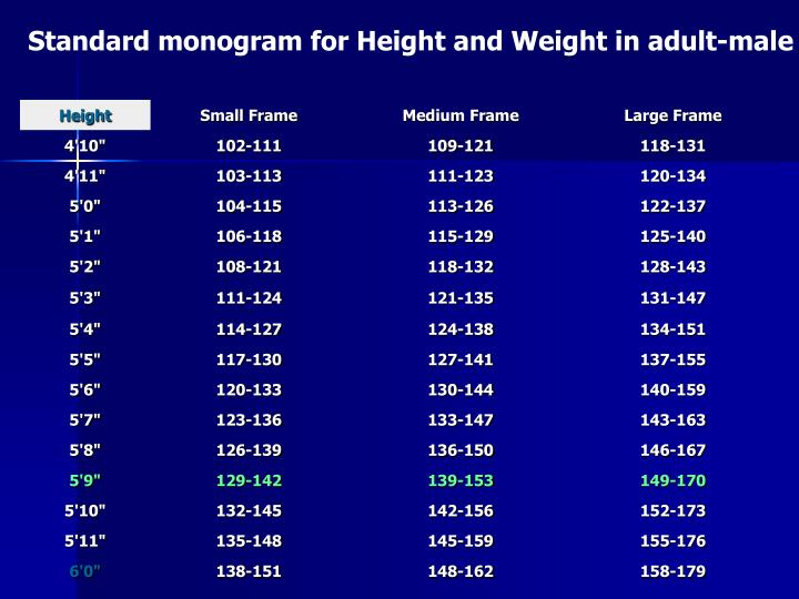 Standard monogram for Height and Weight in adult-male