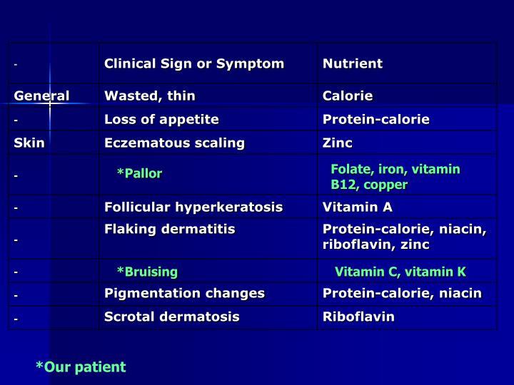 Folate, iron, vitamin B12, copper