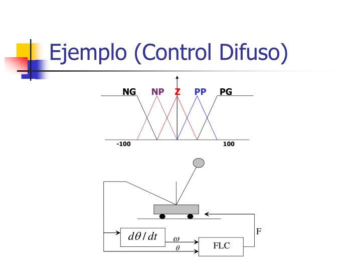 Ejemplo (Control Difuso)