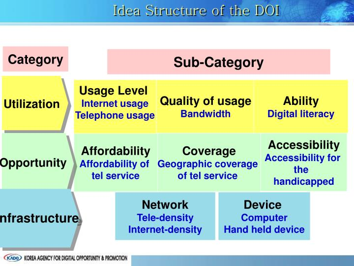 Idea Structure of the DOI