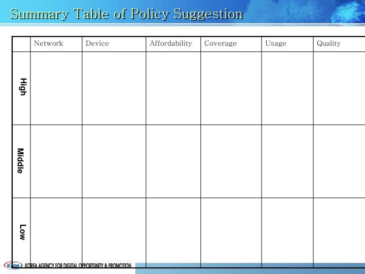 Summary Table of Policy Suggestion
