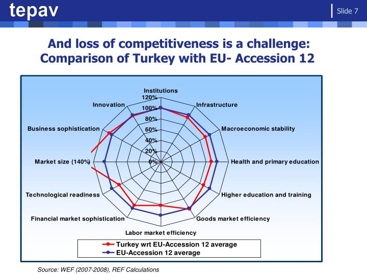 And loss of competitiveness is a challenge: