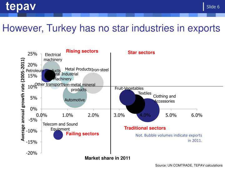 However, Turkey has no star industries in exports