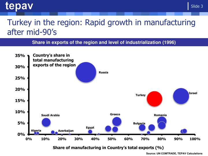 Turkey in the region rapid growth in manufacturing after mid 90 s